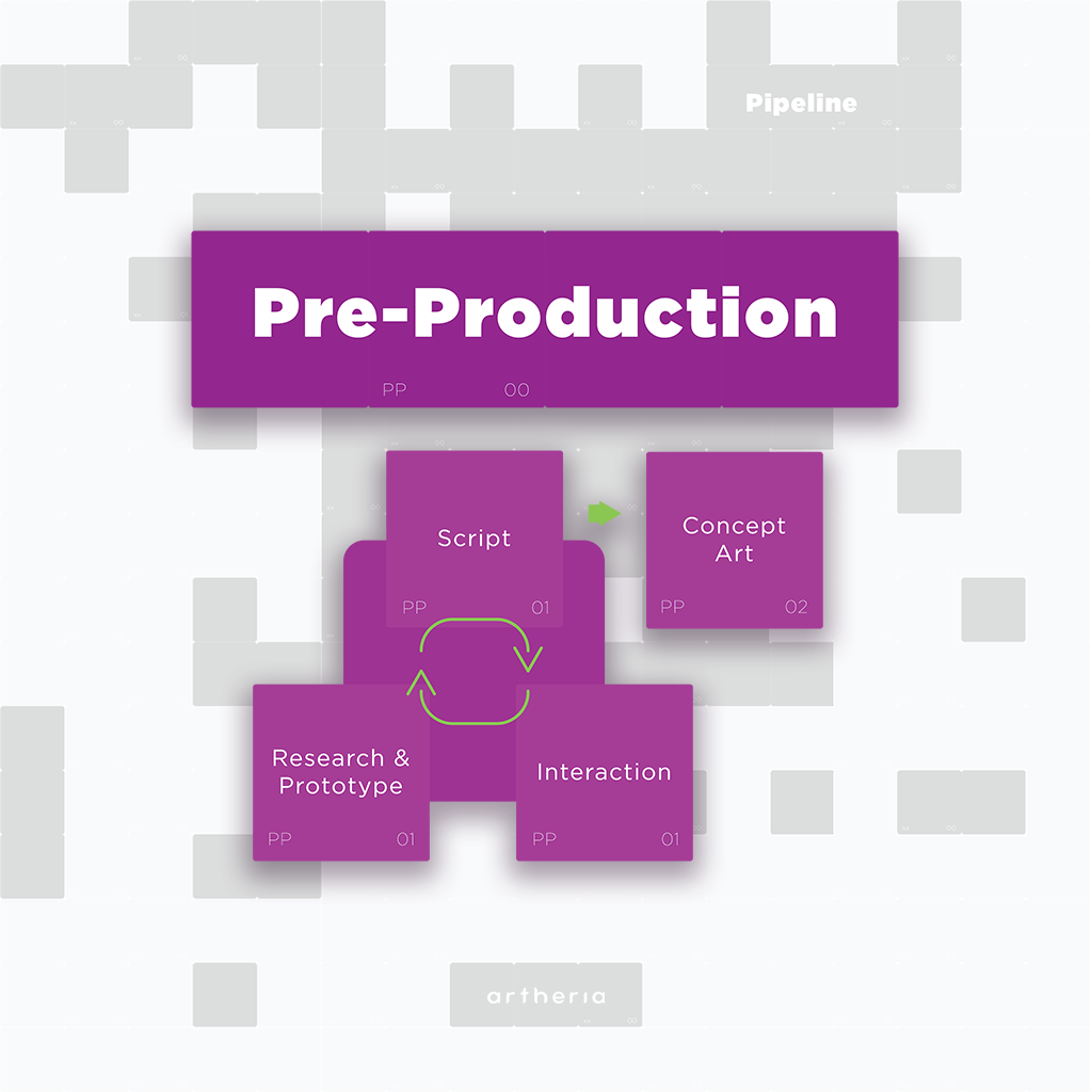 Pre-production pipeline: script, interaction, research and prototype, concept art
