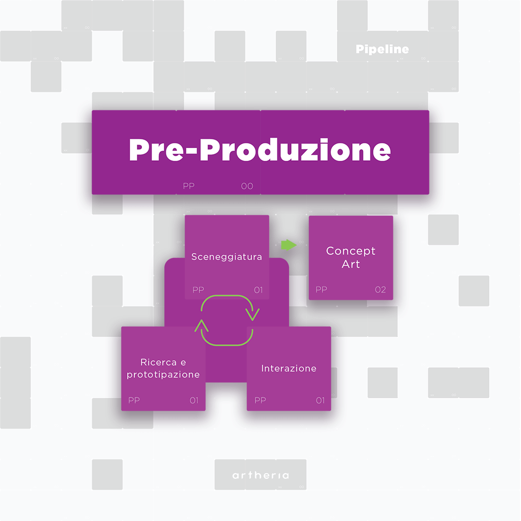 Pipeline di Pre-produzione Realtà Virtuale: Sceneggiatura, Concept art, Interazione, Ricerca e prototipazione