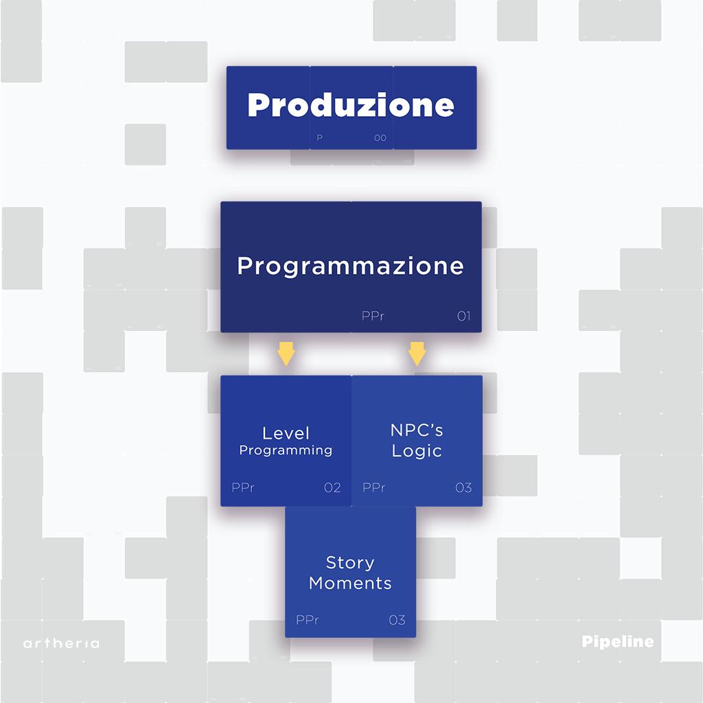 Pipeline di produzione VR: programmazione, level programming, NPC's logic e Story moments