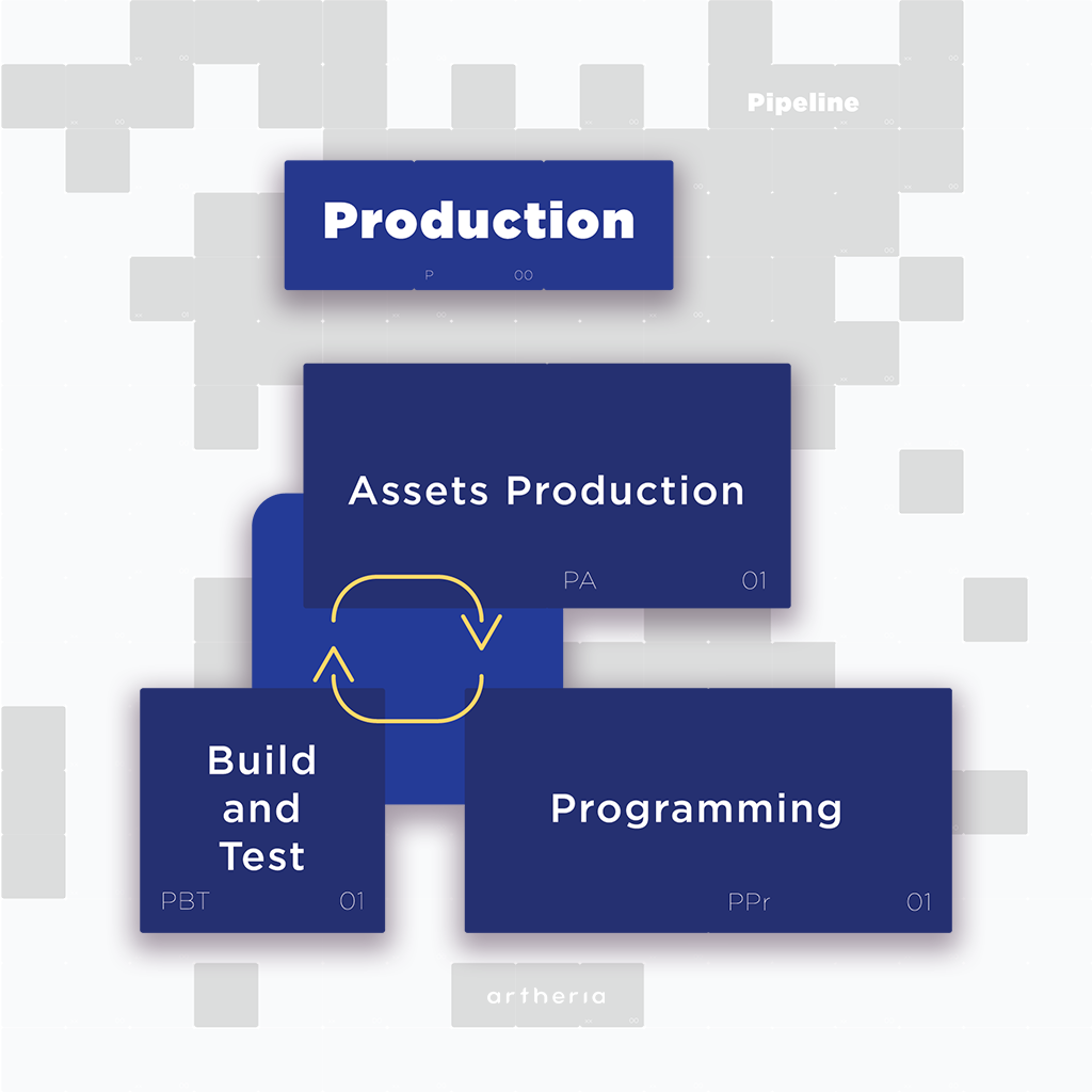 Production pipeline: Assets production, Programming, Building and test