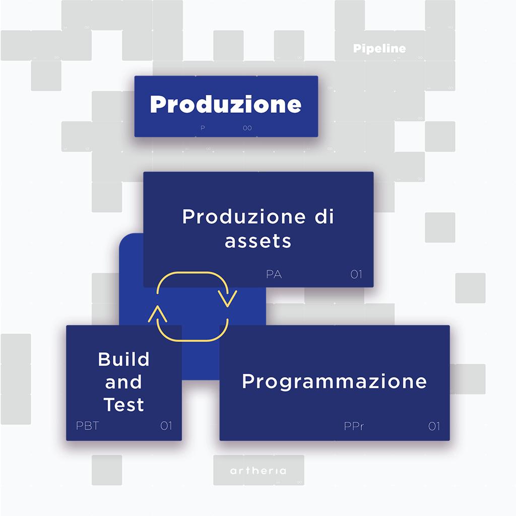 Pipeline di produzione VR: produzione di assets, programmazione, build and test